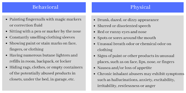 List of Inhalant Abuse Symptoms